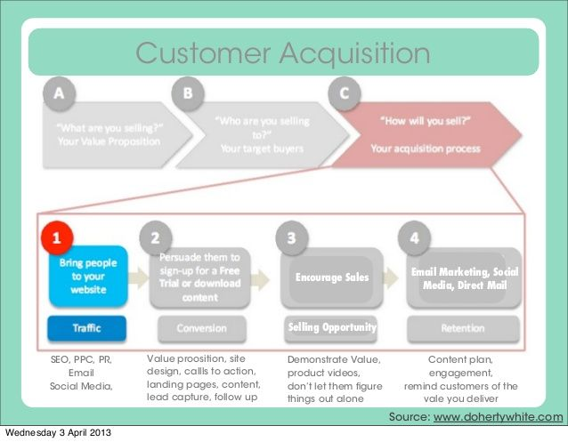 digital customer acquisition strategy - Google Search Digital - acquisition strategy