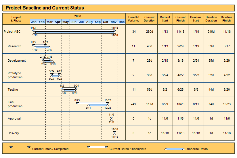 Project Baseline And Current Status Gantt Chart Example  Pm