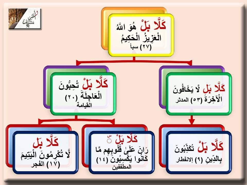 كلا بل ٦ مرات فى القرآن كل سورة فيها ـ كلا ـ فهي سورة مكية فـ