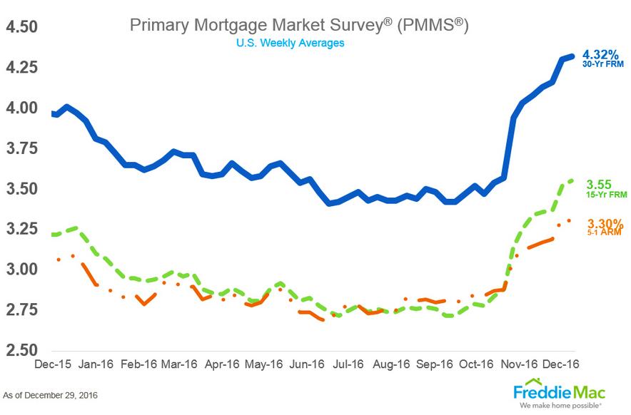 Jumbo Loan Rates California Mortgage Rates Va Mortgages Home