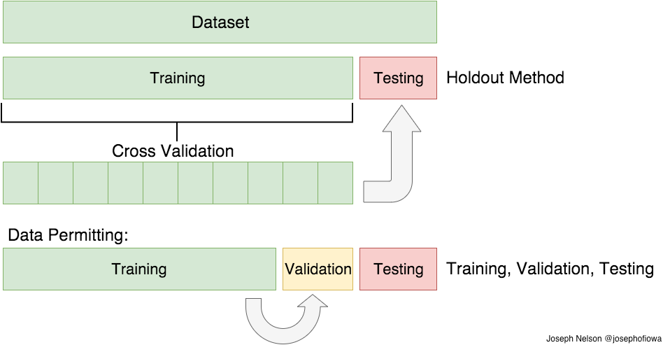Train/Test Split and Cross Validation in Python | Wake Tech