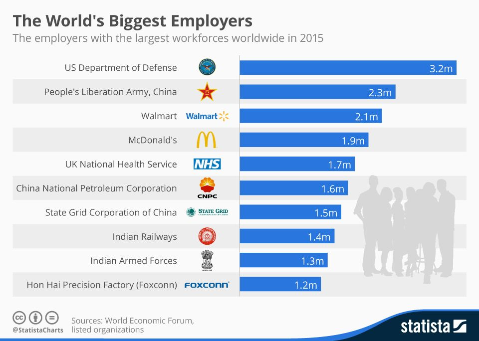 The World S Biggest Employers With Images National Health