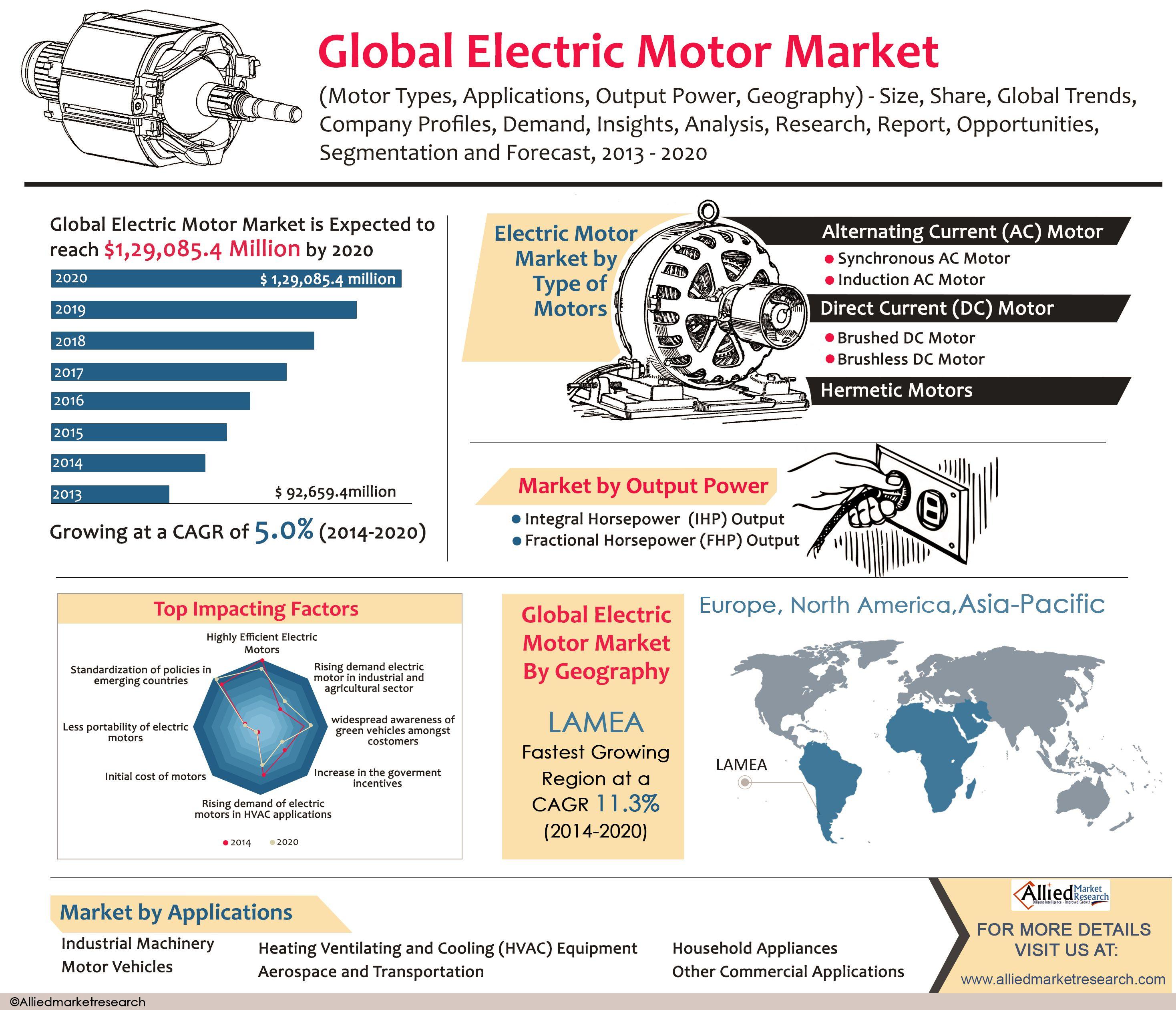 Global Electric Motor Market Motor Types Applications