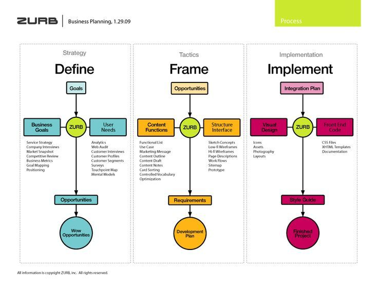 Zurb S Design Process For Interaction Design If You Like Ux Design Or Design Thinking Check Out Design Thinking Interactive Design Design Thinking Process