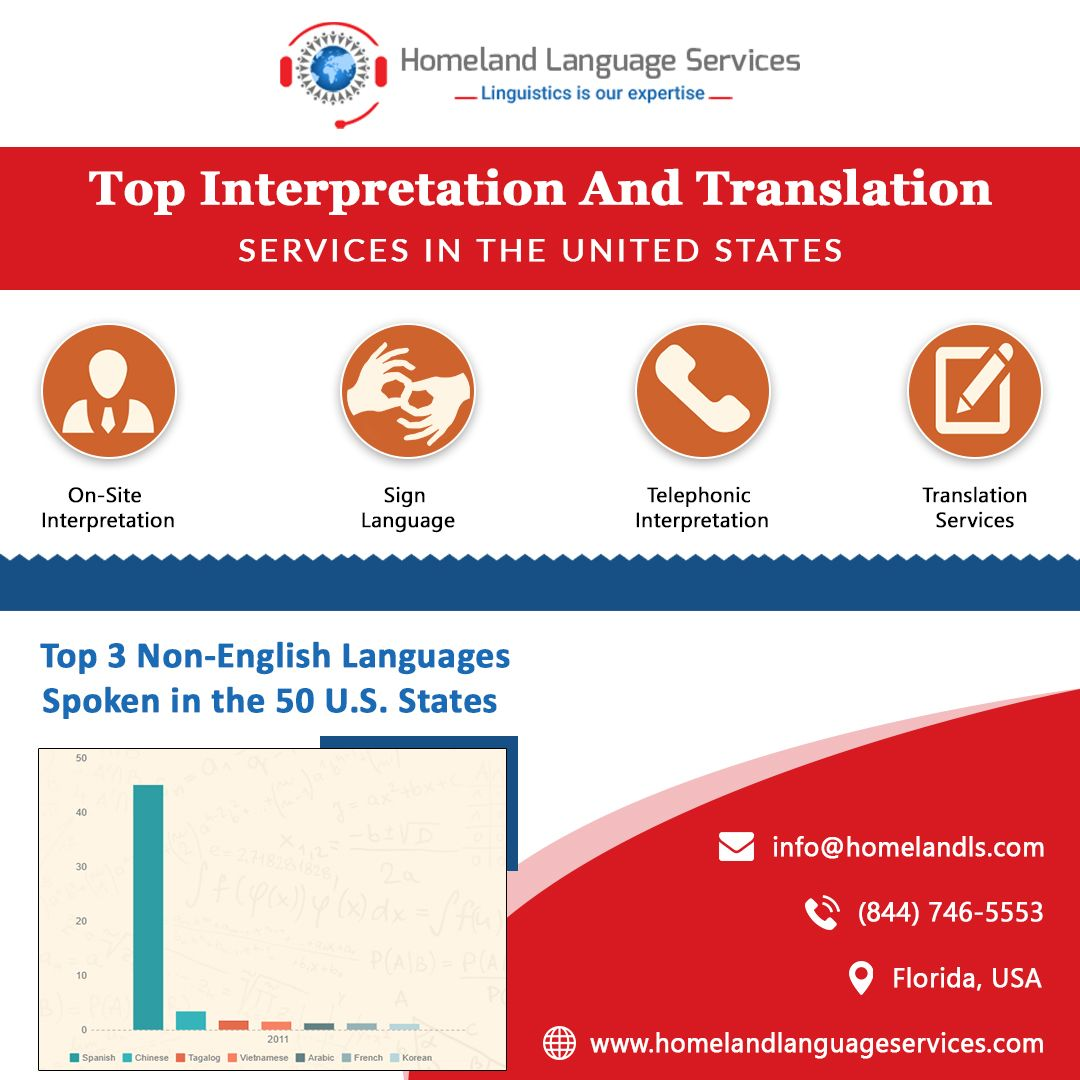 All In One Language Interpretation Service In Los Angeles Language First Language Interpretation