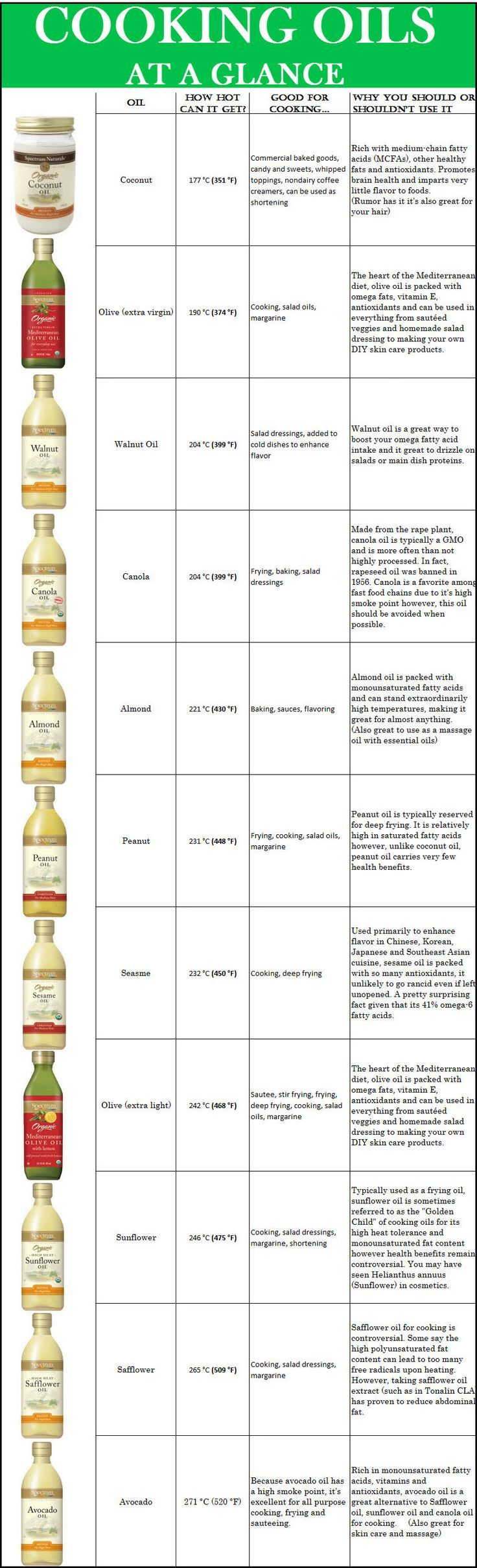 A Guide to Choosing Cooking Oils | Recipes | Pinterest | Dry hair ...