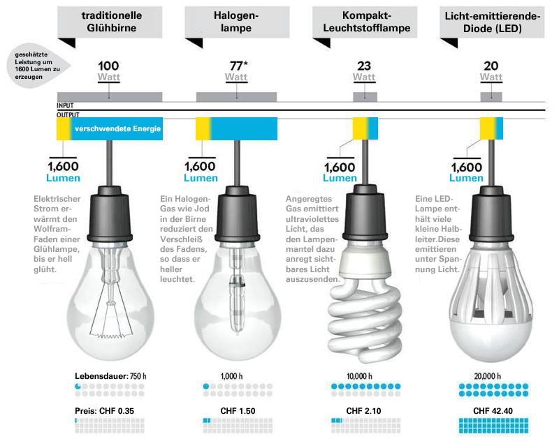 Unterschiedliche Leuchtmittel (Glühbirne, Halogenlampe ...