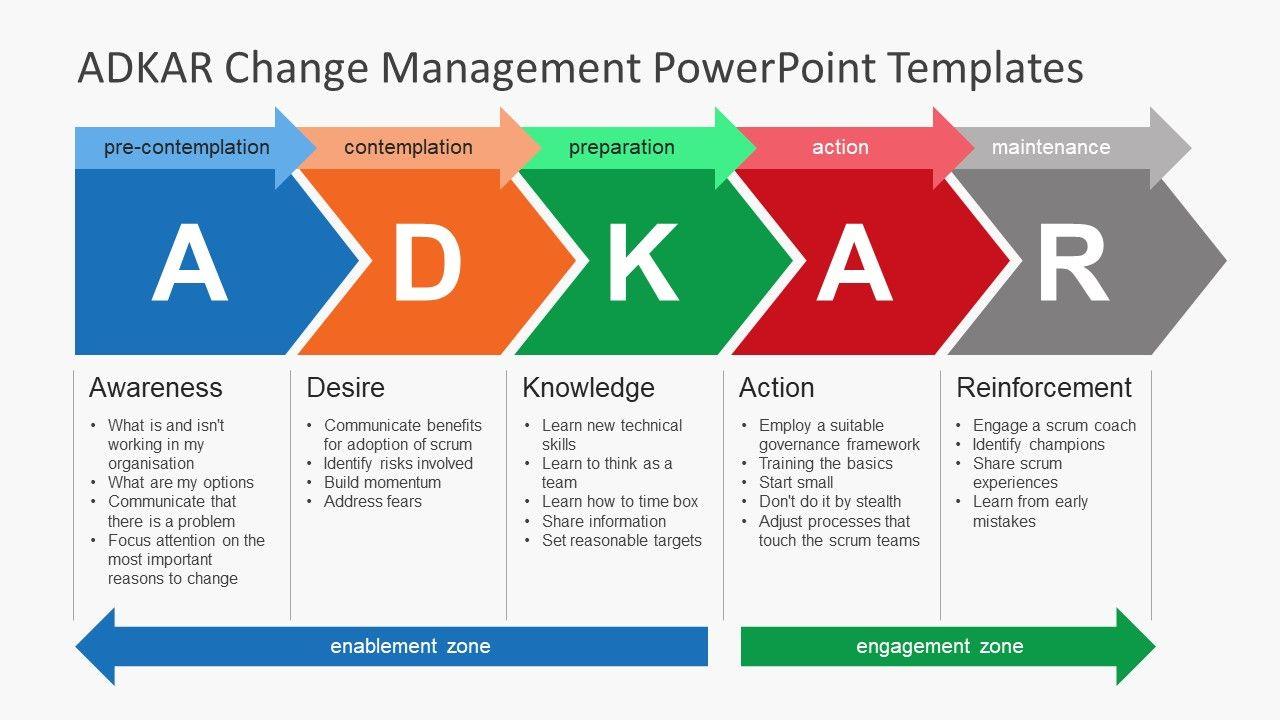 Adkar Change Management Powerpoint Templates Human Relations