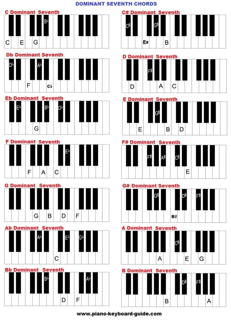 Dominant 7th Piano Chords Piano Pinterest Pianos Music Theory