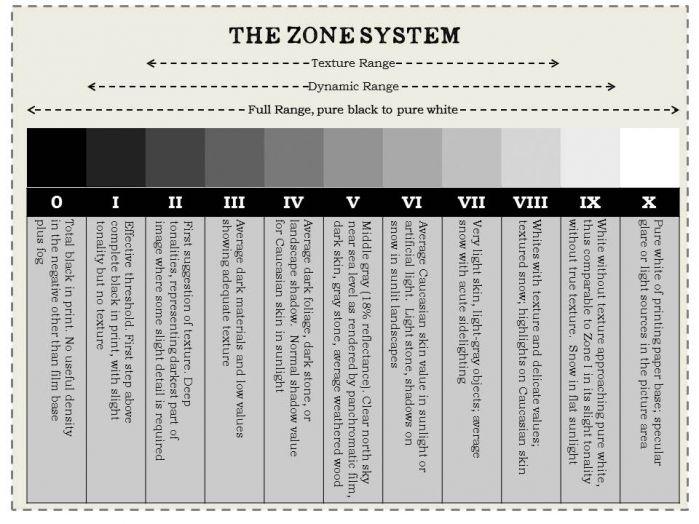 Photography · an easy way to understand the zone system and a free downloadable pdf joyce