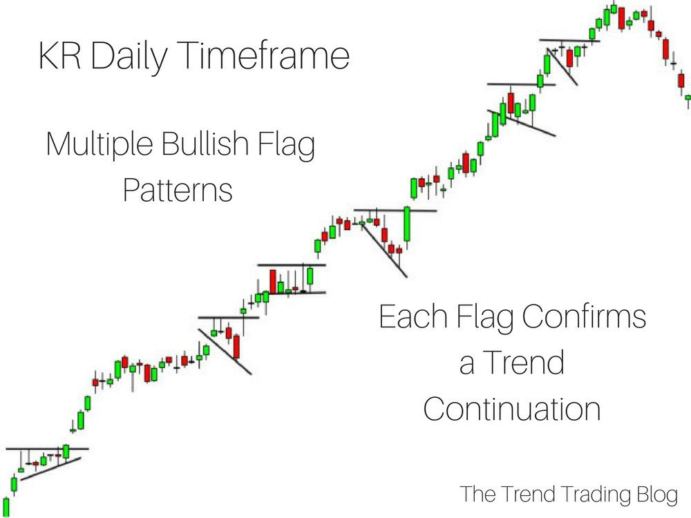 Bullish trend patterns cth bank of australia forex