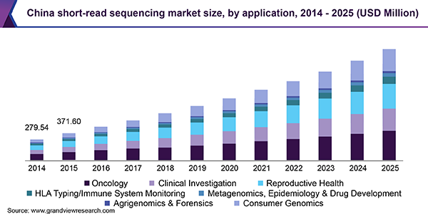 Short Read Sequencing Market Size Share Trends Analysis Report