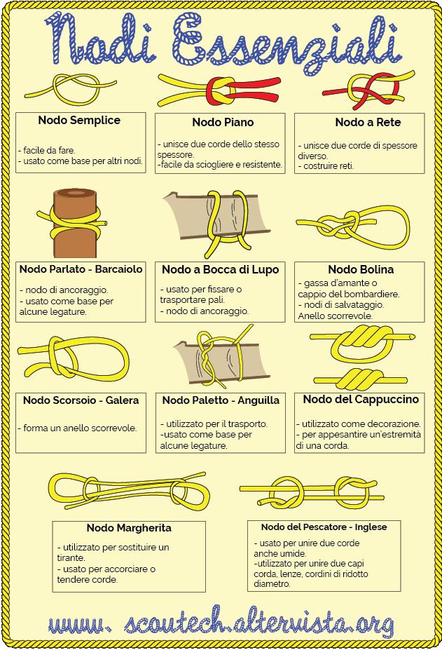 Nodi essenziali scout raccolta di nodi essenziali scout for Semplice creatore di piano gratuito