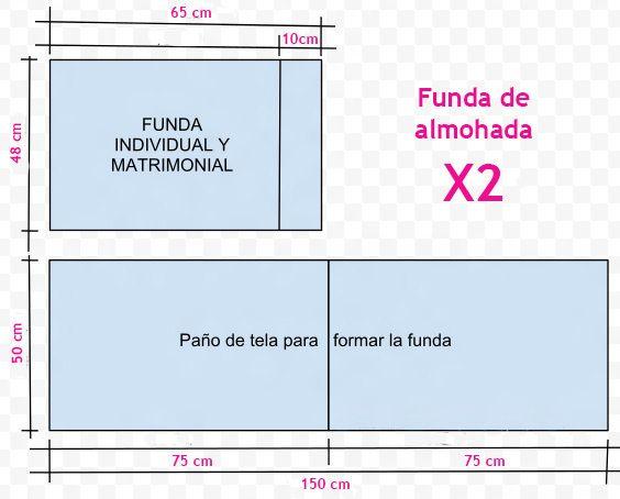 C mo calcular tela para funda de almohadas sabanas for Medidas sabana matrimonial