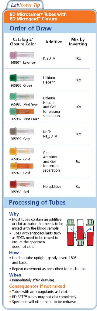 bd vacutainer tube guide order draw