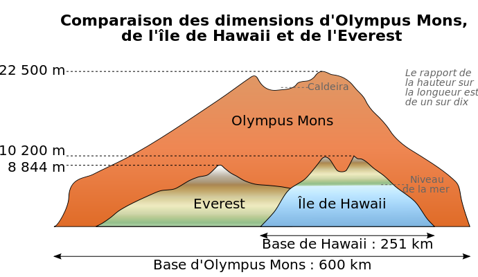 Comparison Diagram Between Olympus Mons On Planet Mars The Highest Mountain In The Solar System And The Highest Mountains Olympus Mons Olympus Space Travel