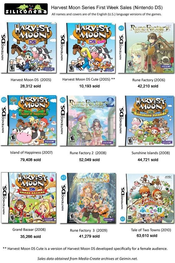 Harvest moon games♥ Any of these*** | Rune Factory/Harvest