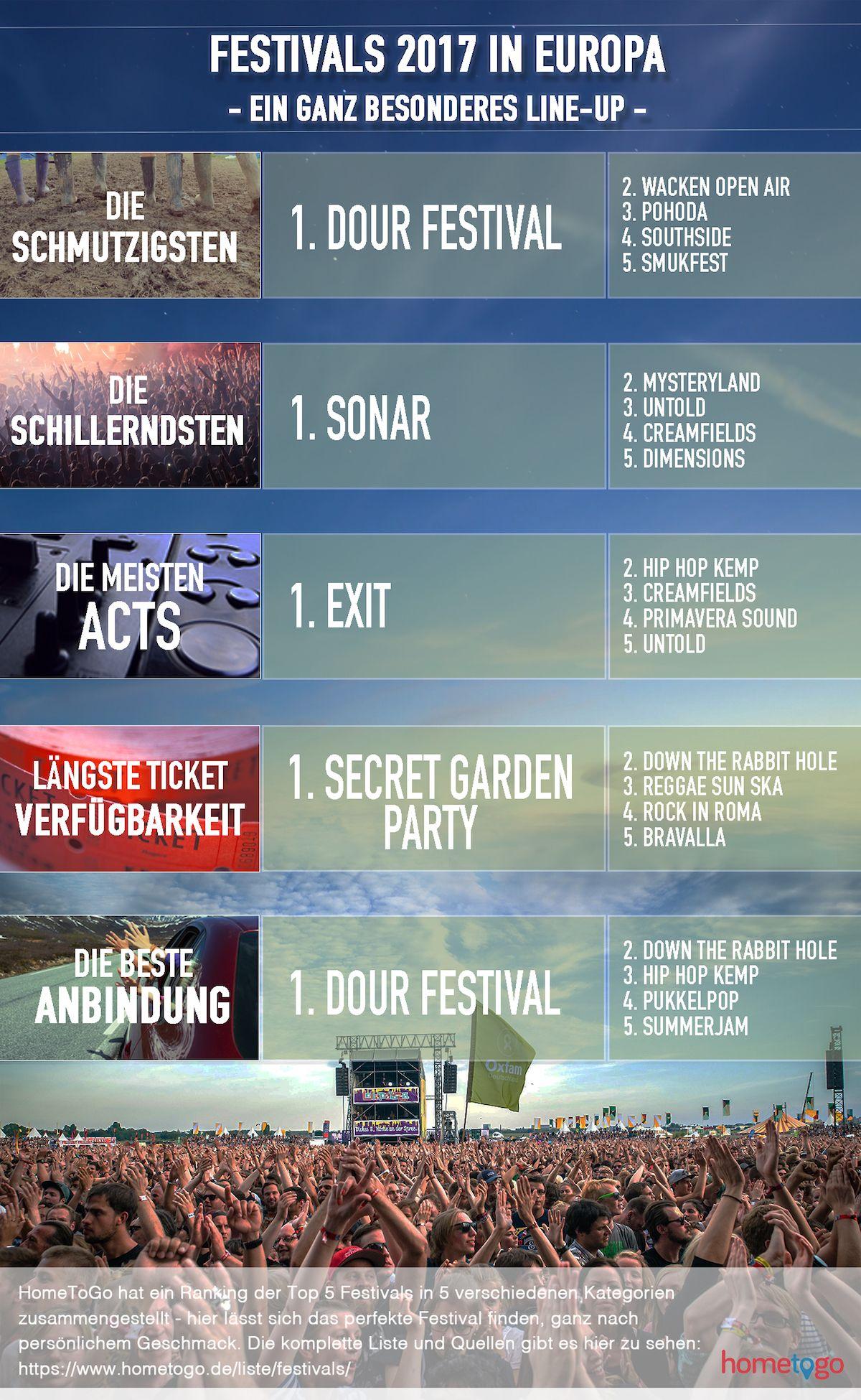 Beste Festivals Europa