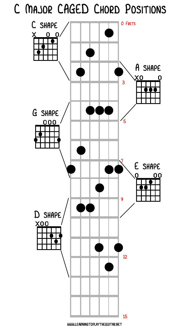 E4 Guitar Chord Gallery - basic guitar chords finger placement