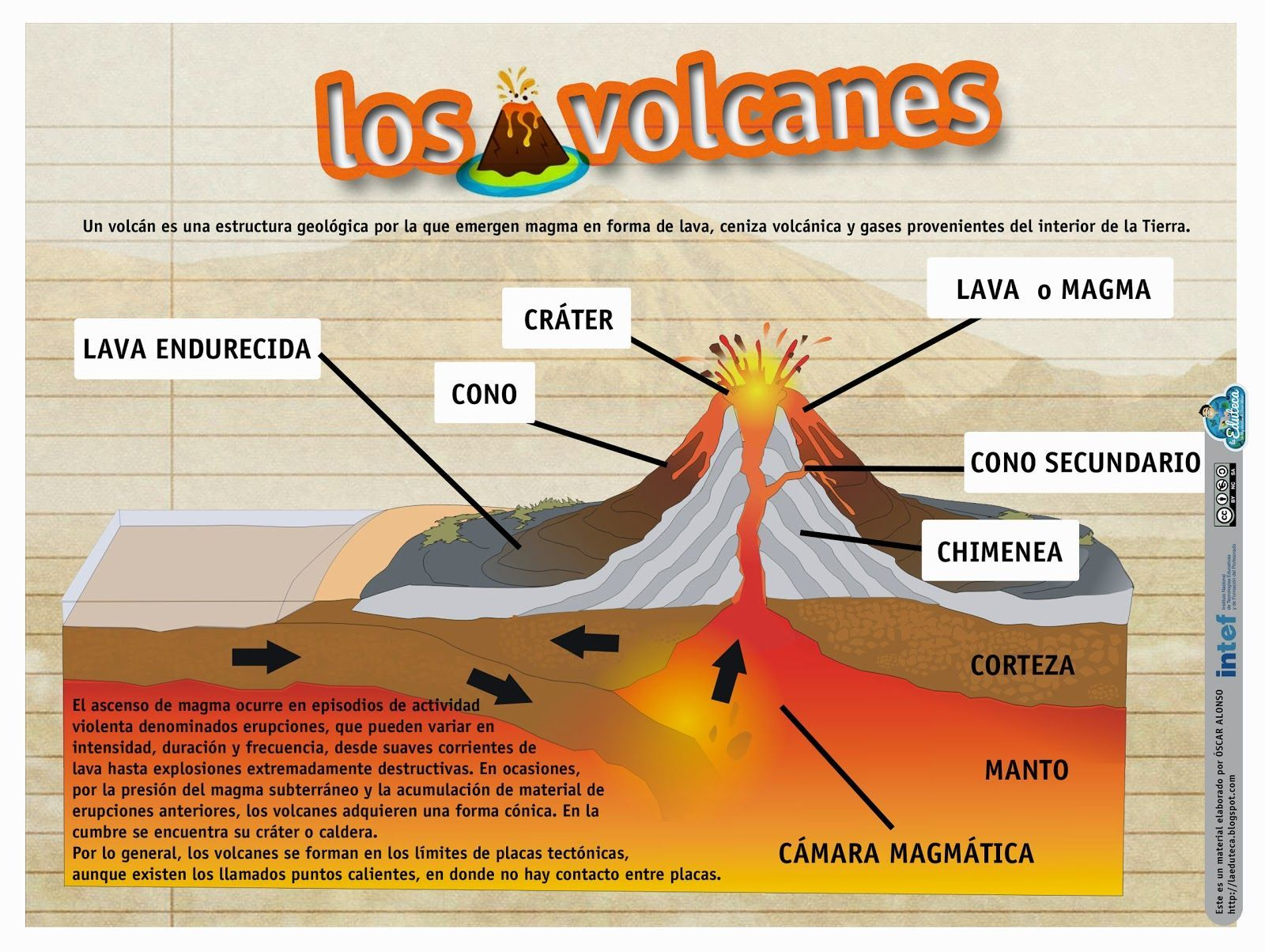 La eduteca recursos primaria esquema sobre los volcanes for Ministerio del interior en ingles