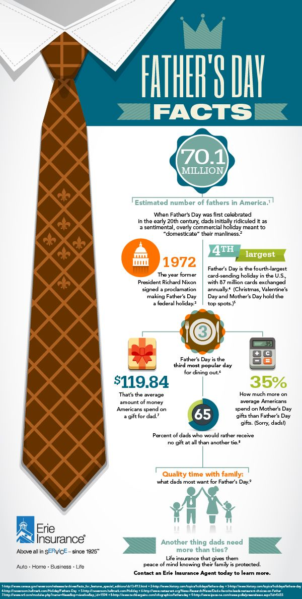 Infographic Father S Day Facts Erie Insurance Fathers Day