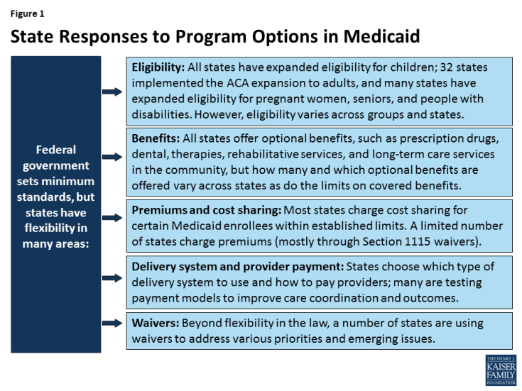 Current Flexibility In Medicaid An Overview Of Federal Standards