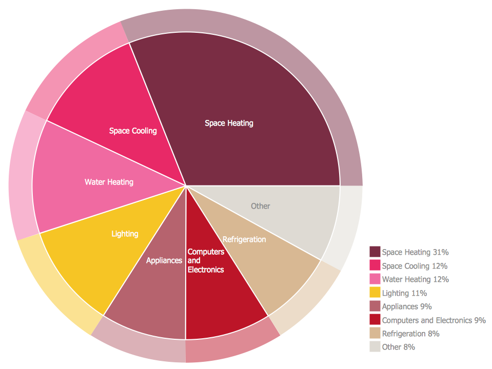Pie Chart Energy Consumption Marketing Target And Circular