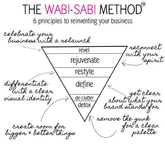 the wabi