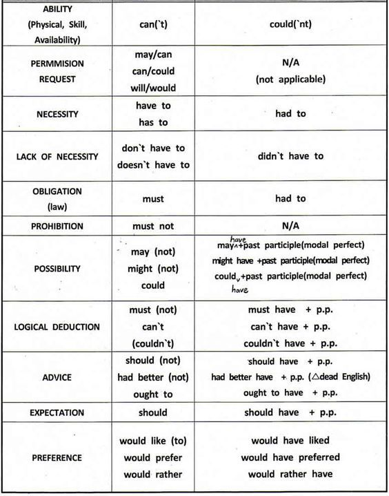 Modal verbs english grammar also with examples download in pdf language is fun rh pinterest