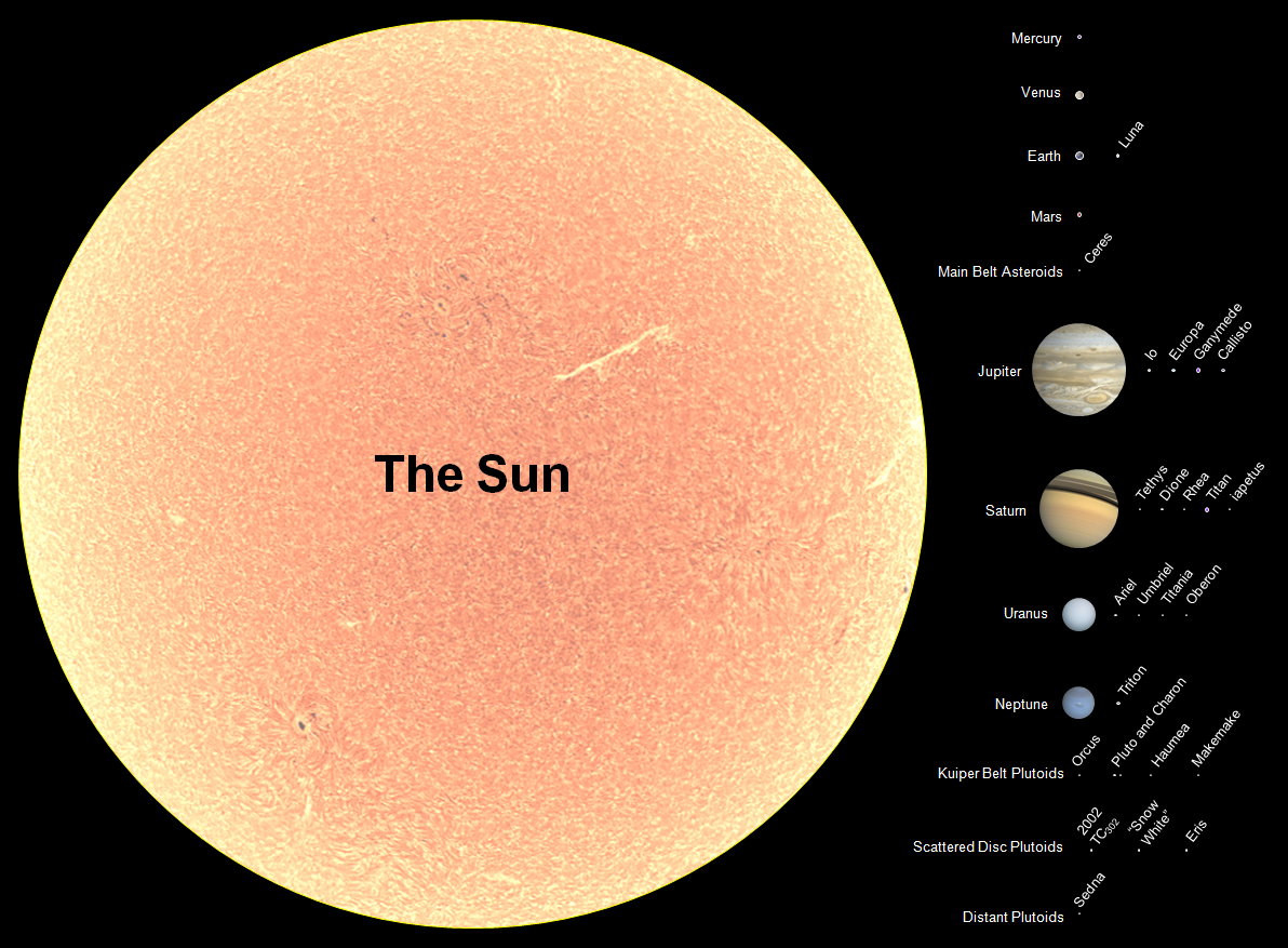 star size compared to the earth and sun relationship