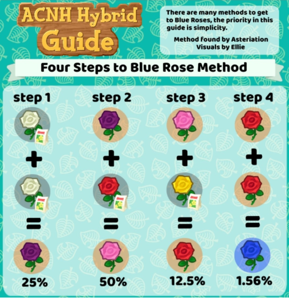 Yue's ACNH Guides: Blue Rose Methods