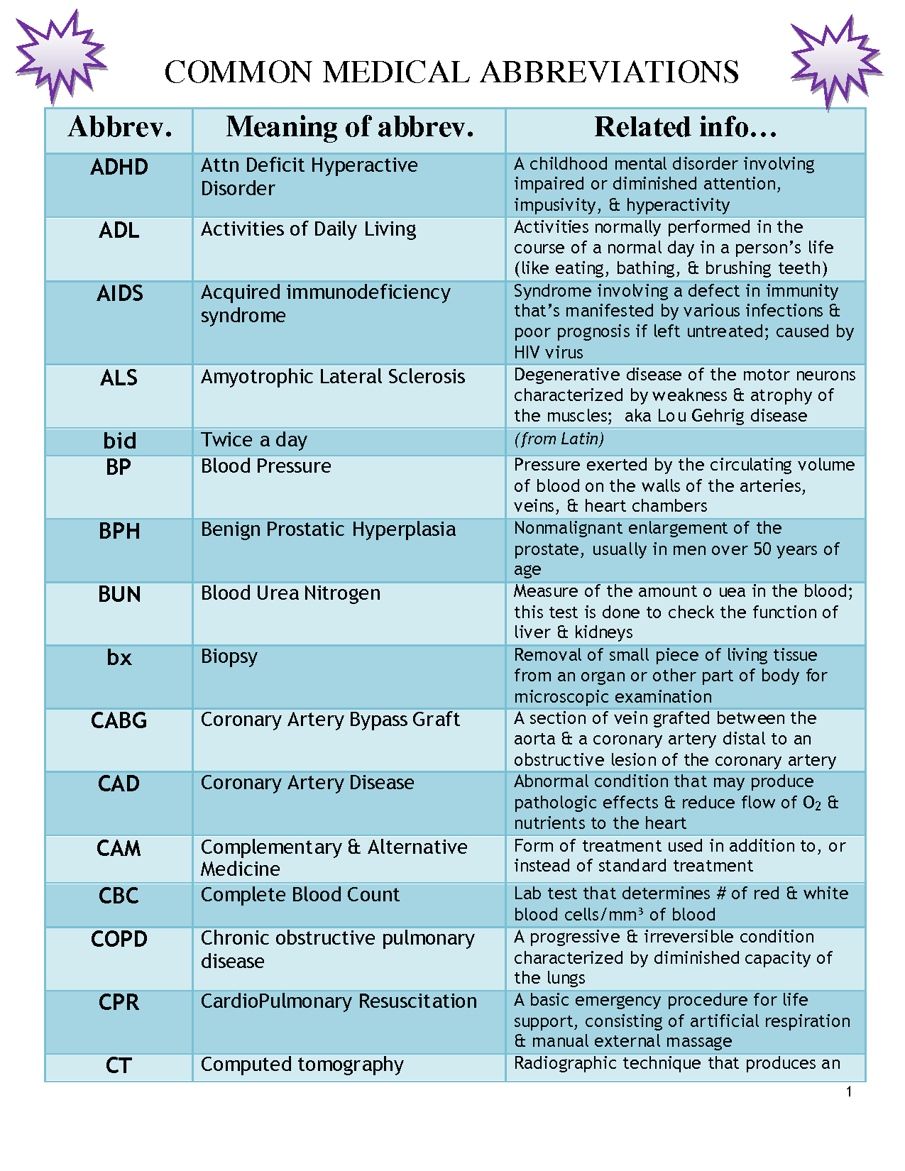 Medical abbreviation once daily - Medical Abbreviations And Symbols Commonly Used Medical Abbreviations