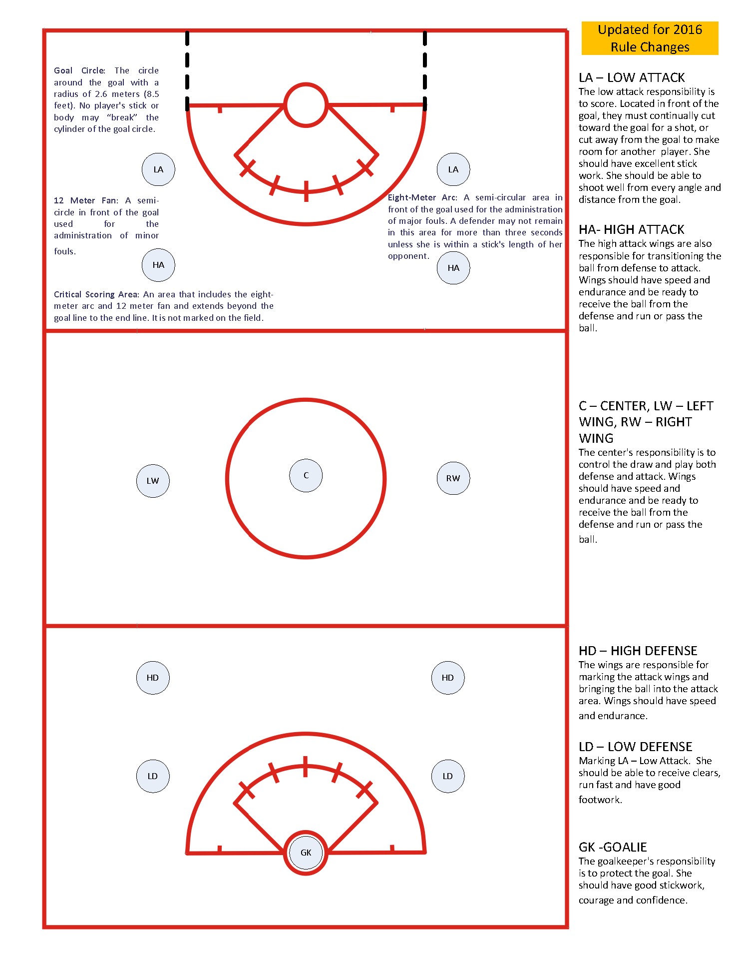 girls' lacrosse field positions
