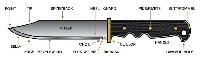 The Different Parts Of A Knife Anatomy Of A Survival