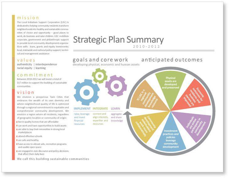 Strategic Plan Summary Strategic planning template