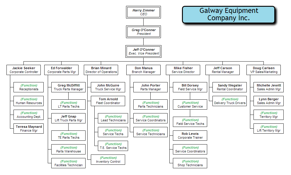 Manufacturing company organizational chart also org examples rh pinterest