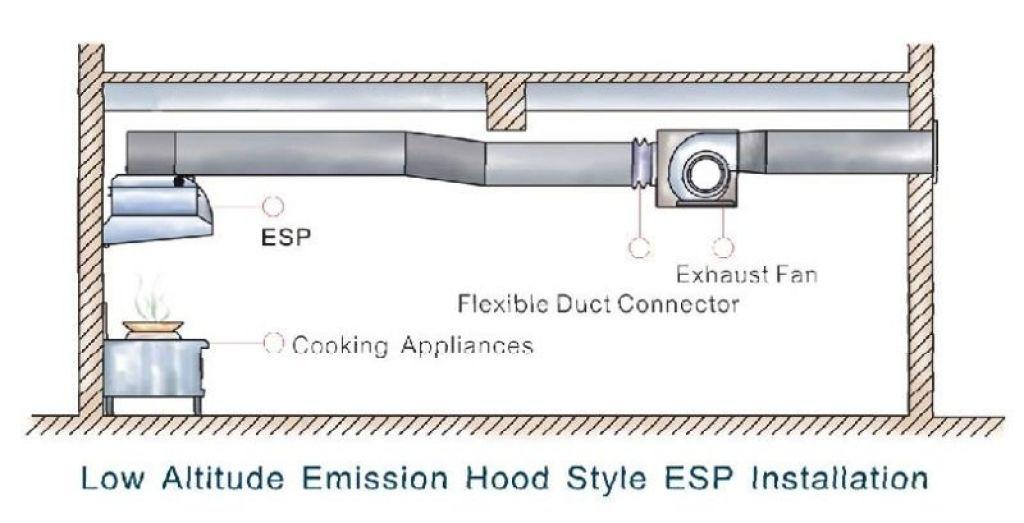 Kitchen Ventilation System Design Kitchen Exhaust Air