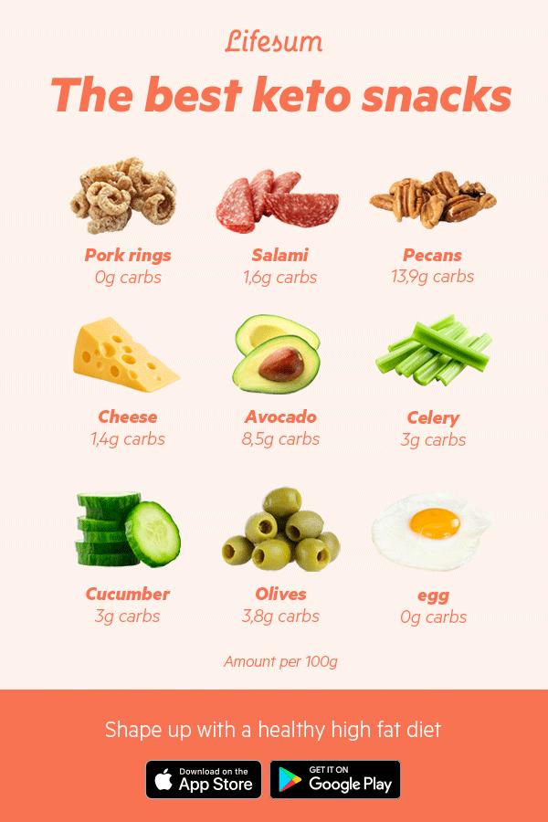 keto diet energy increase