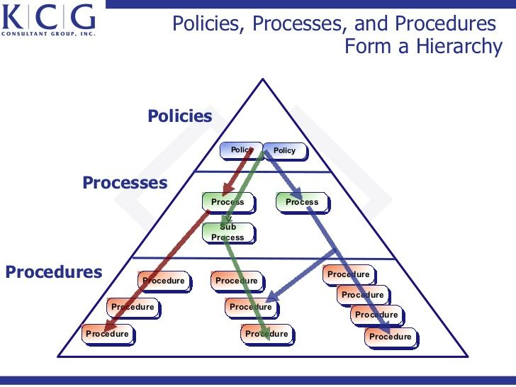 Policies Processes And Procedures Form A Hierarchy Poli