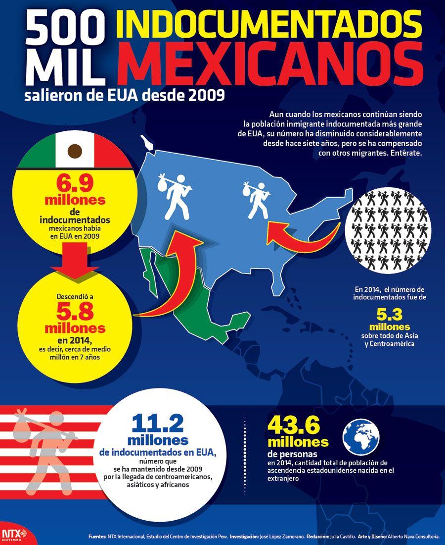 sab asque la poblaci n de migrantes indocumentados mexicanos en estados unidos ha descendido en los