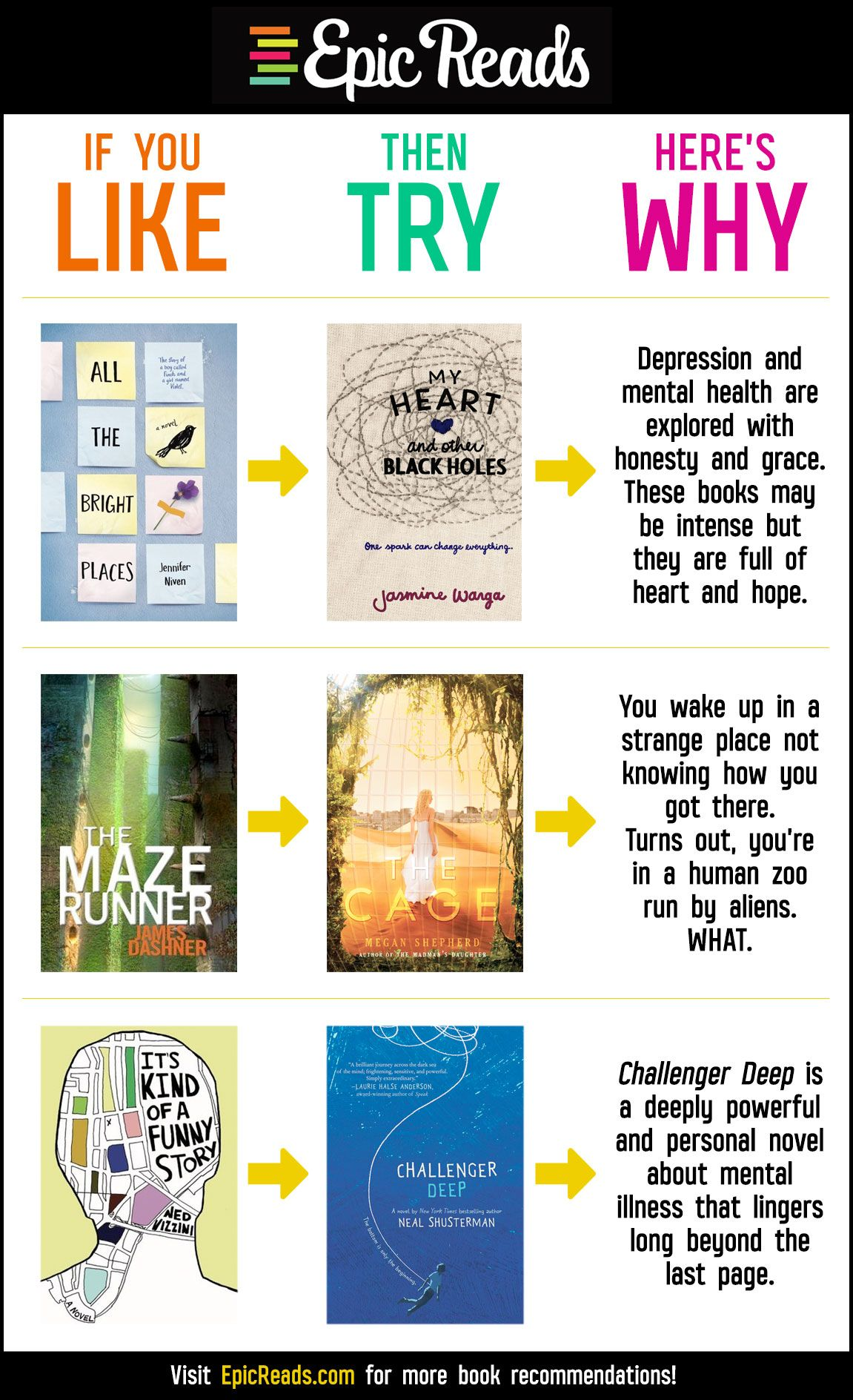 books to read. Like, Try, Why #43: All the Bright Places, Maze Runner, It's  Kind of a Funny Story