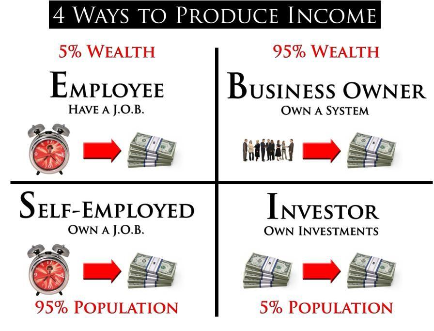 Robert Kiyosaki Invented The Cashflow Quadrant It