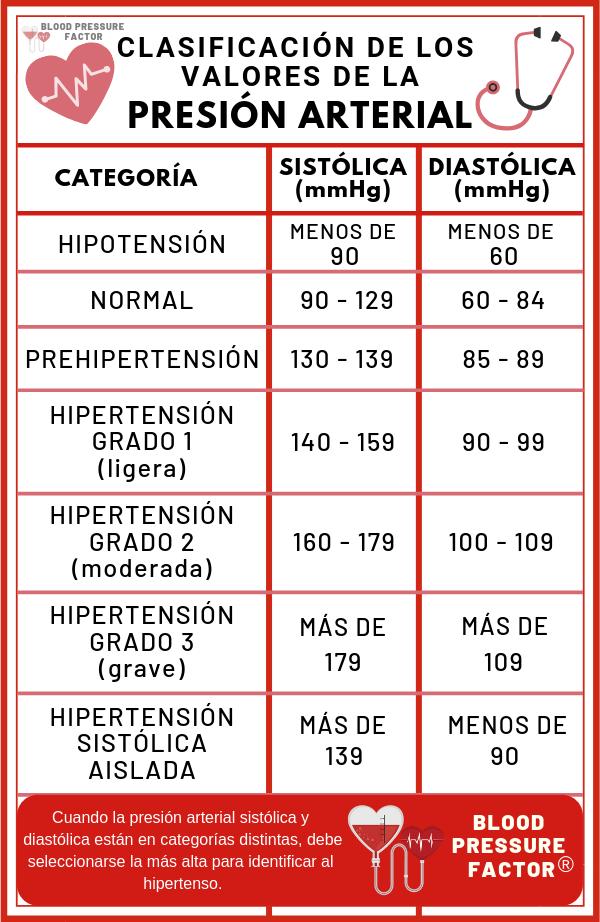 Presión Arterial Qué Es Tipos De Presión Alta Baja Practicas De Enfermeria Cosas De Enfermeria Tabla De Presion Arterial
