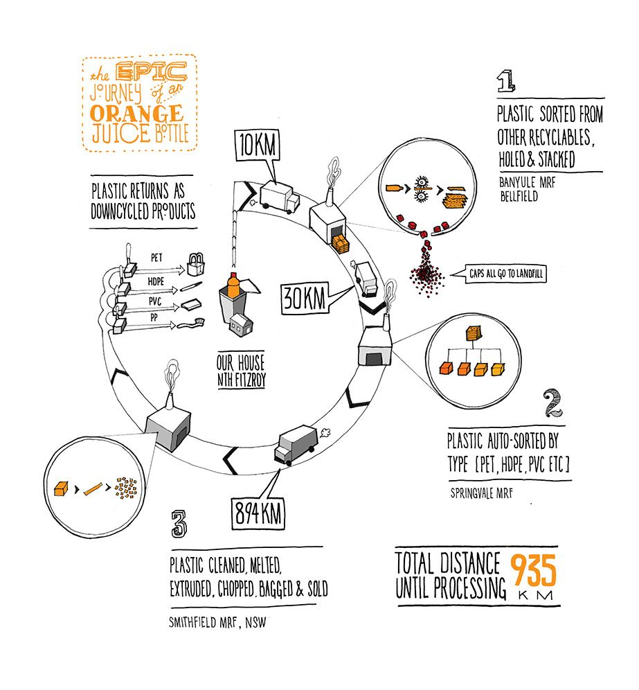 another creative way to show a journey or process epic journey of an orange juice bottle infographic infographic list [ 923 x 996 Pixel ]