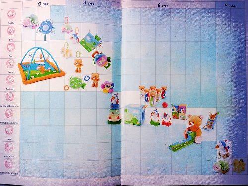 Guida giochi bambini per età