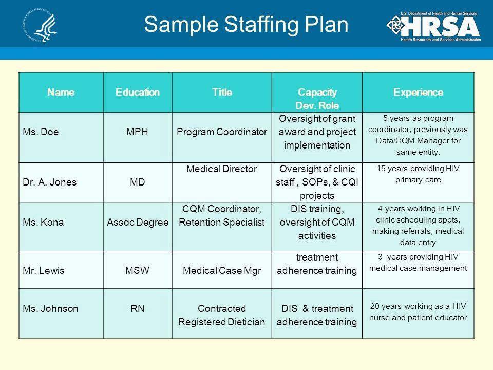 Nursing Staffing Plan Template Lovely 25 Of Clinical