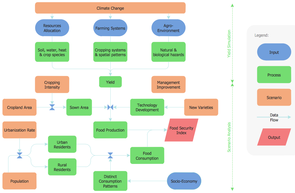 Flowchart Program   Google  Tool For Sdlc