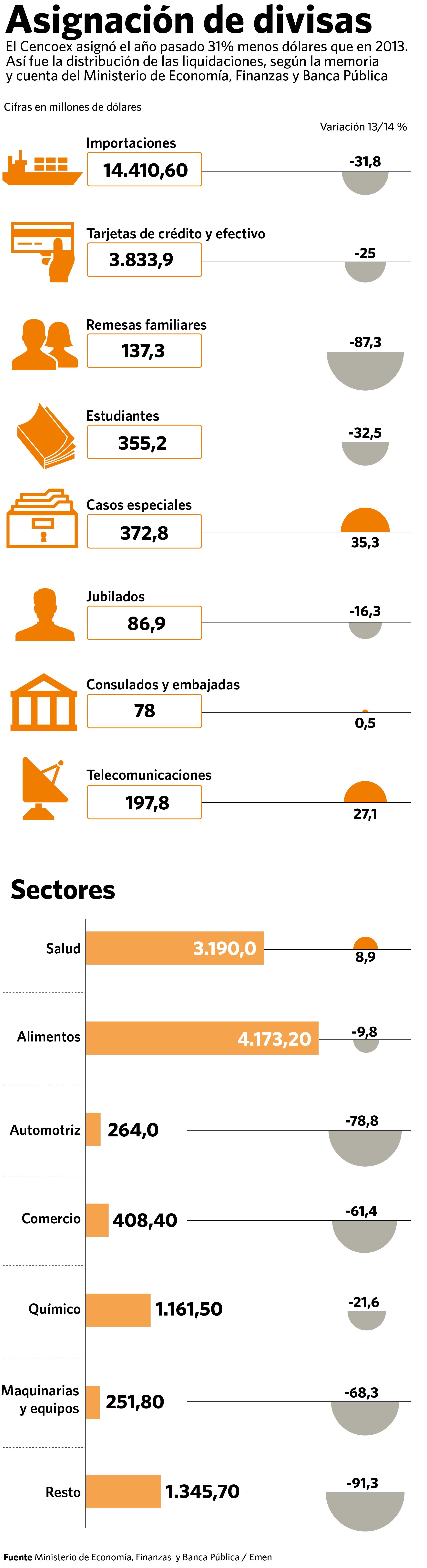 Venezuela Infografía Asignación De Divisas Durante El Año 2014 Economia Forex Latam