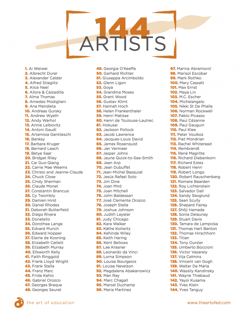 144 Artists To Pique Your Students Interest The Art Of Education University Art History Lessons Art History Art Handouts