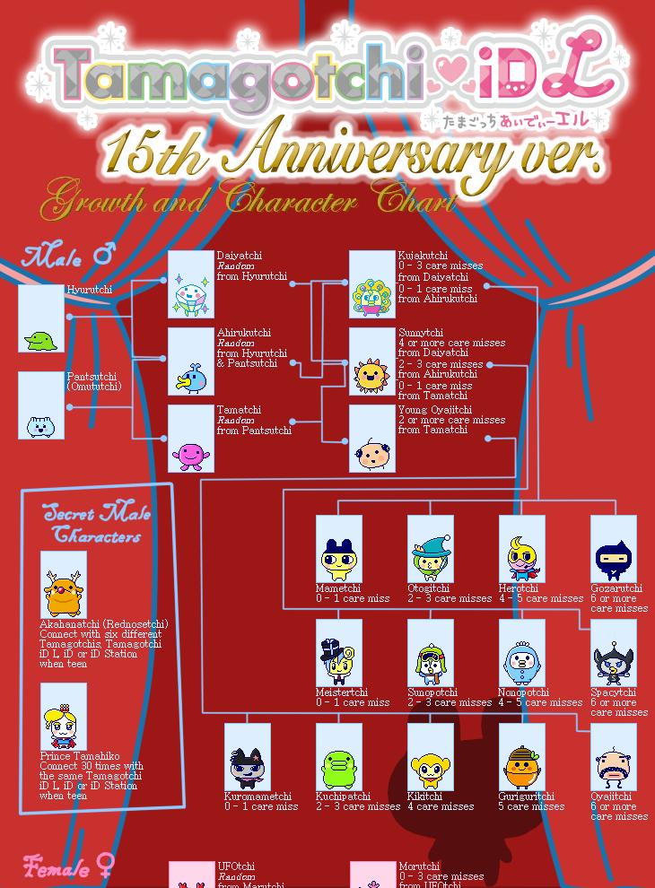Tamagotchi Id L 15th Anniversary Character Chart All The
